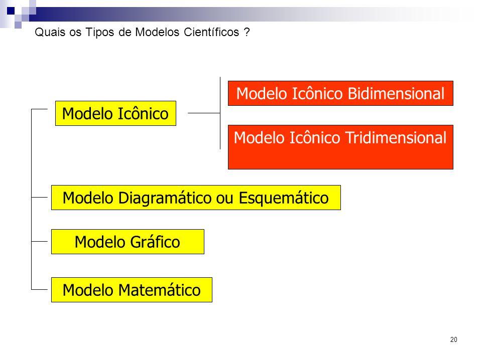 Quais os Tipos de Modelos Científicos