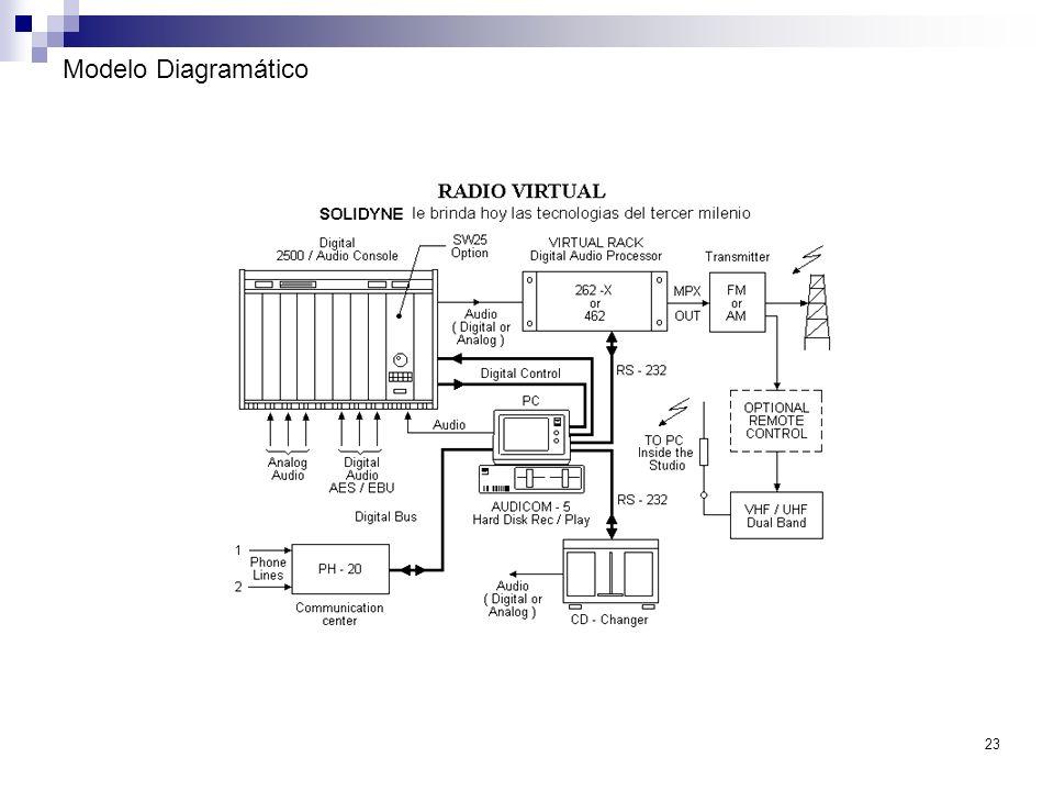 Modelo Diagramático