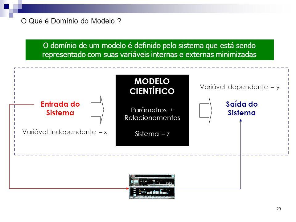 MODELO CIENTÍFICO O Que é Domínio do Modelo