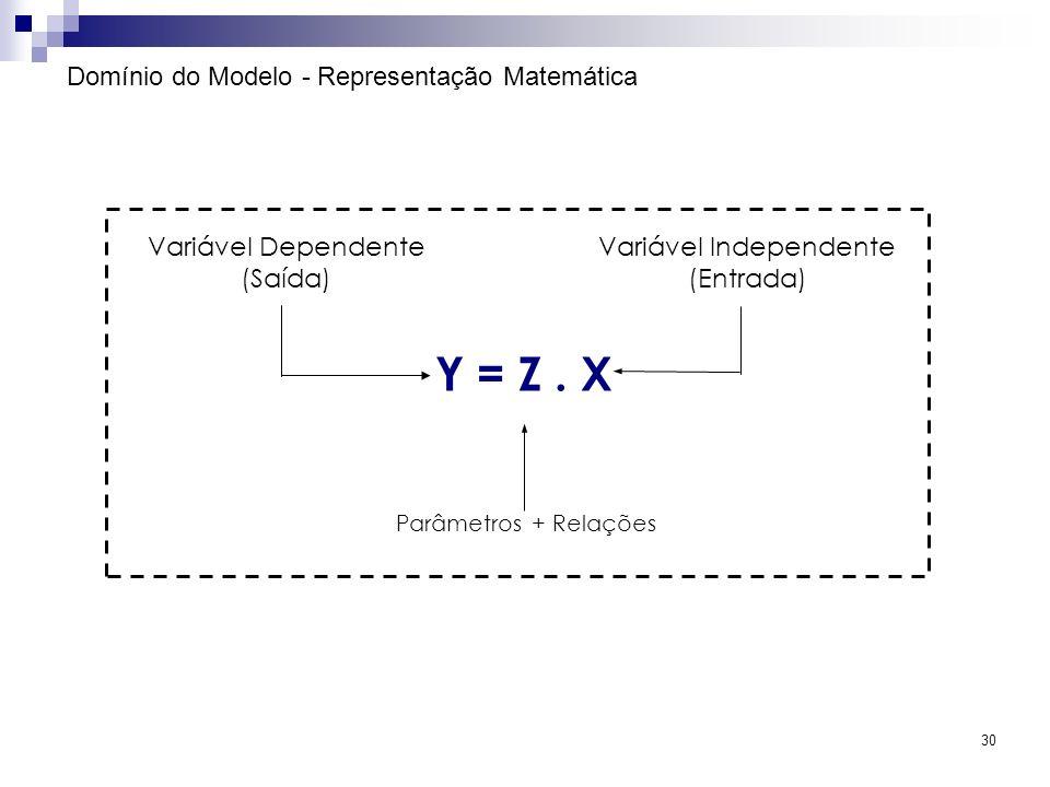 Y = Z . X Domínio do Modelo - Representação Matemática
