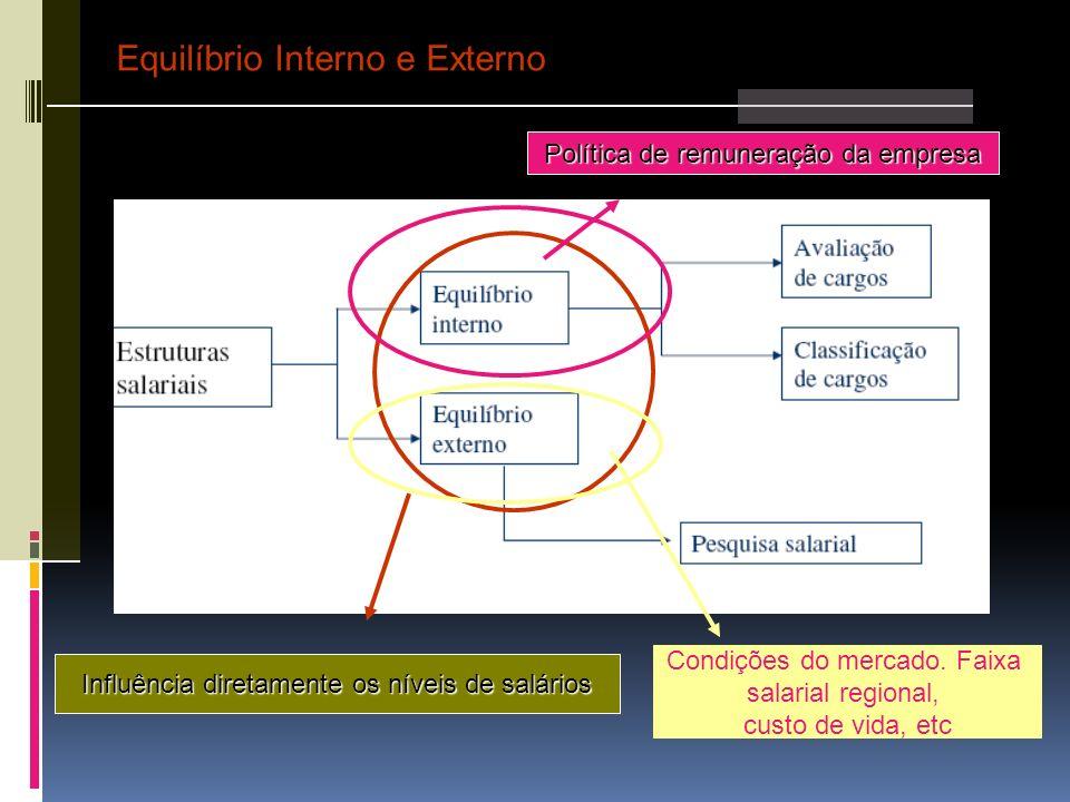 Equilíbrio Interno e Externo