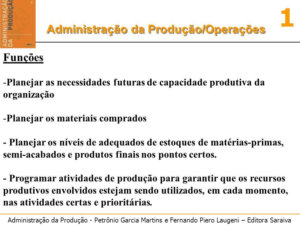 Funções Planejar as necessidades futuras de capacidade produtiva da organização. Planejar os materiais comprados.