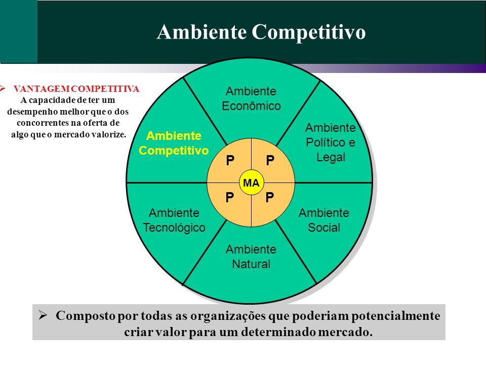 Ambiente Competitivo P P P P