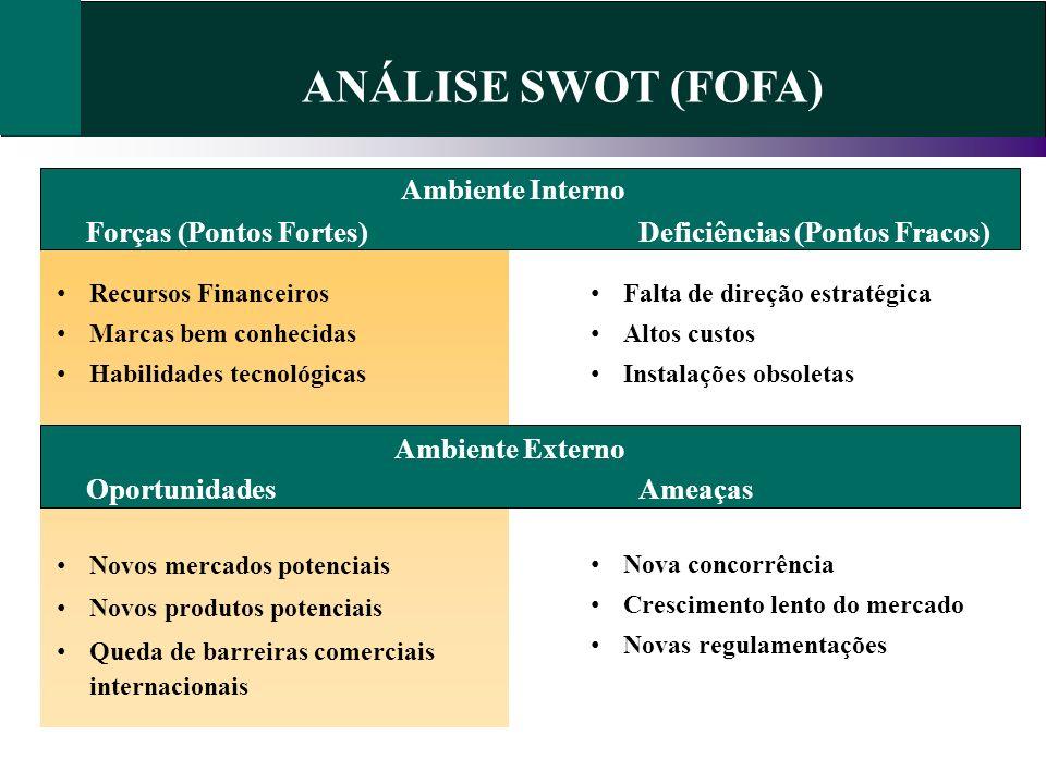 ANÁLISE SWOT (FOFA) Ambiente Interno Forças (Pontos Fortes)