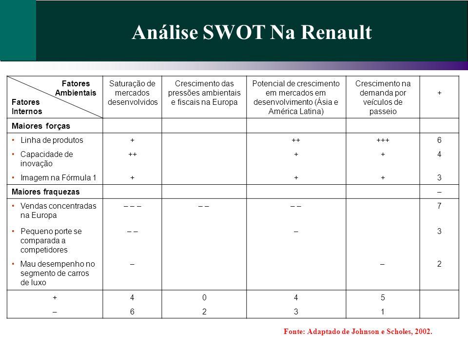 Análise SWOT Na Renault