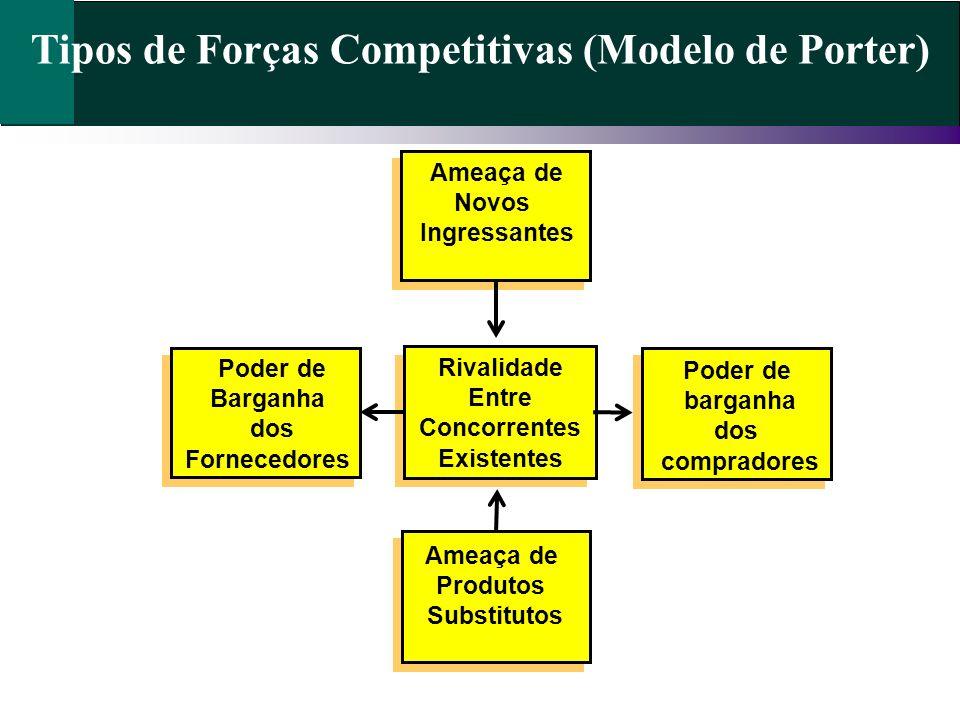 Tipos de Forças Competitivas (Modelo de Porter)
