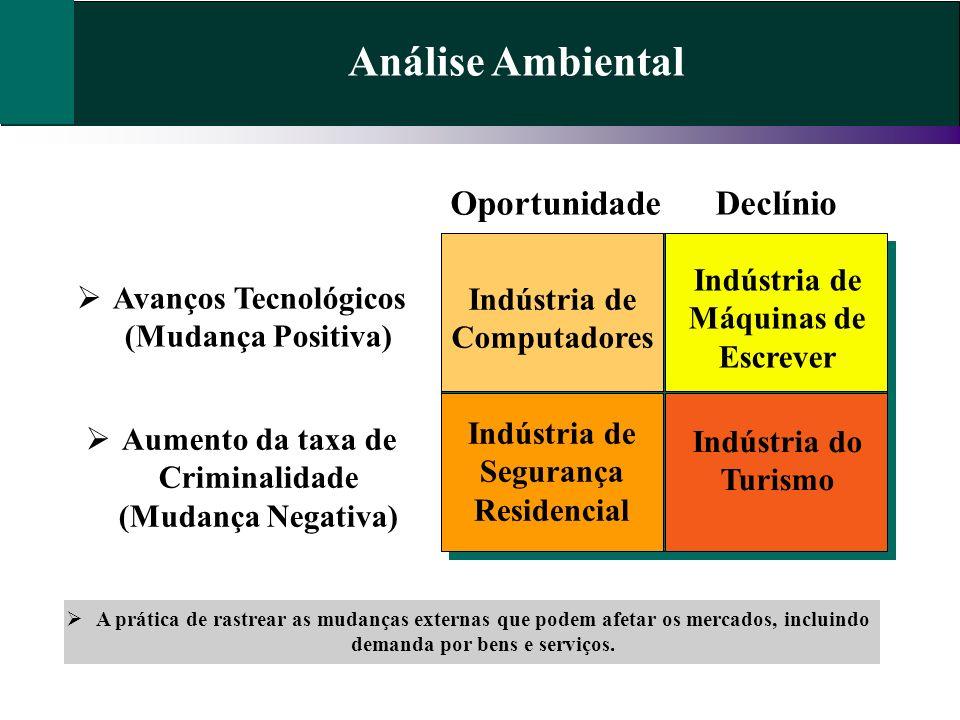 Análise Ambiental Oportunidade Declínio