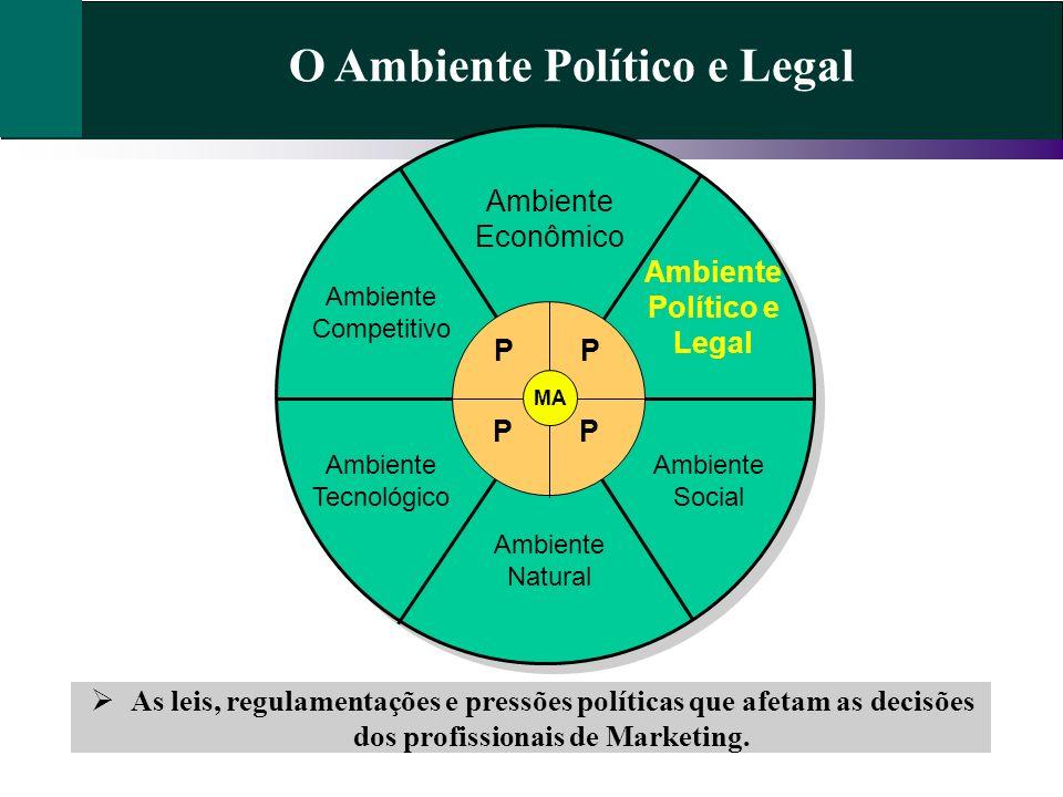 O Ambiente Político e Legal Ambiente Político e Legal