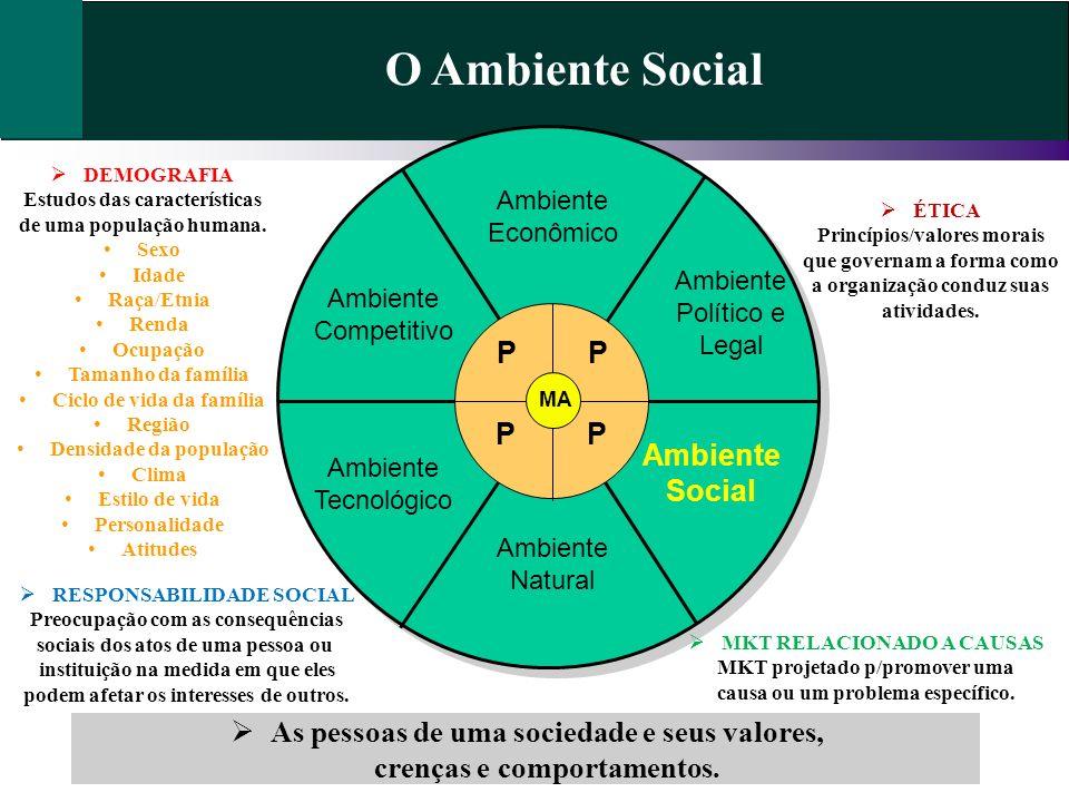 O Ambiente Social P P P P Ambiente Social