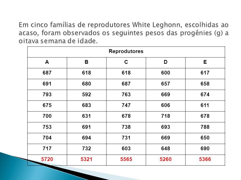 Em cinco famílias de reprodutores White Leghonn, escolhidas ao acaso, foram observados os seguintes pesos das progênies (g) a oitava semana de idade.