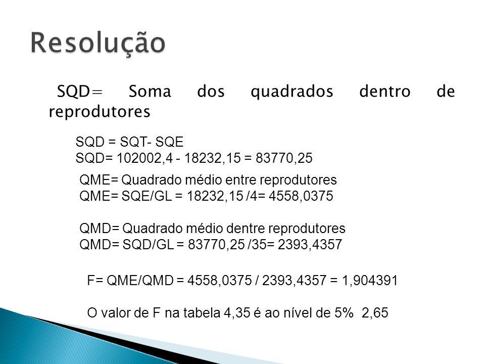 Resolução SQD= Soma dos quadrados dentro de reprodutores