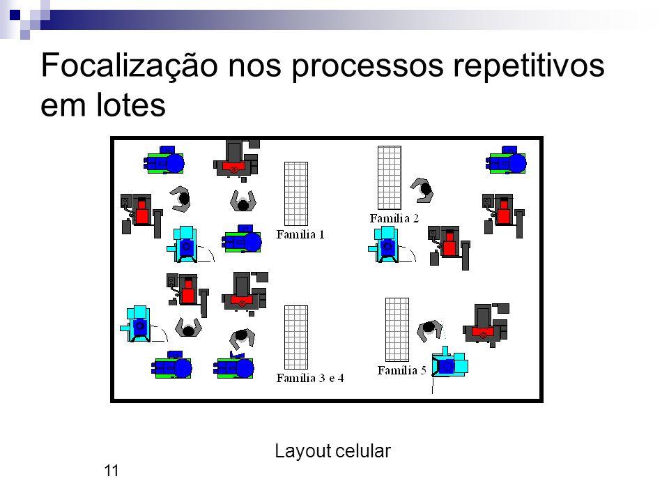 Focalização nos processos repetitivos em lotes