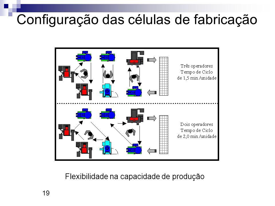 Configuração das células de fabricação