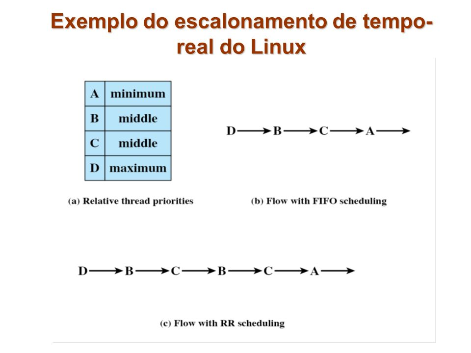 Exemplo do escalonamento de tempo-real do Linux