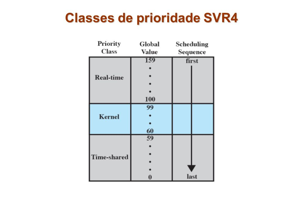 Classes de prioridade SVR4