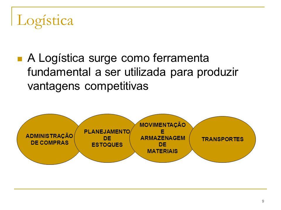 Logística A Logística surge como ferramenta fundamental a ser utilizada para produzir vantagens competitivas.