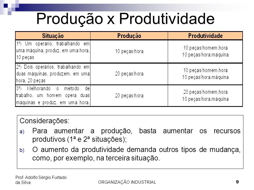 Produção x Produtividade