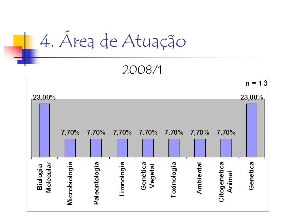 4. Área de Atuação 2008/1