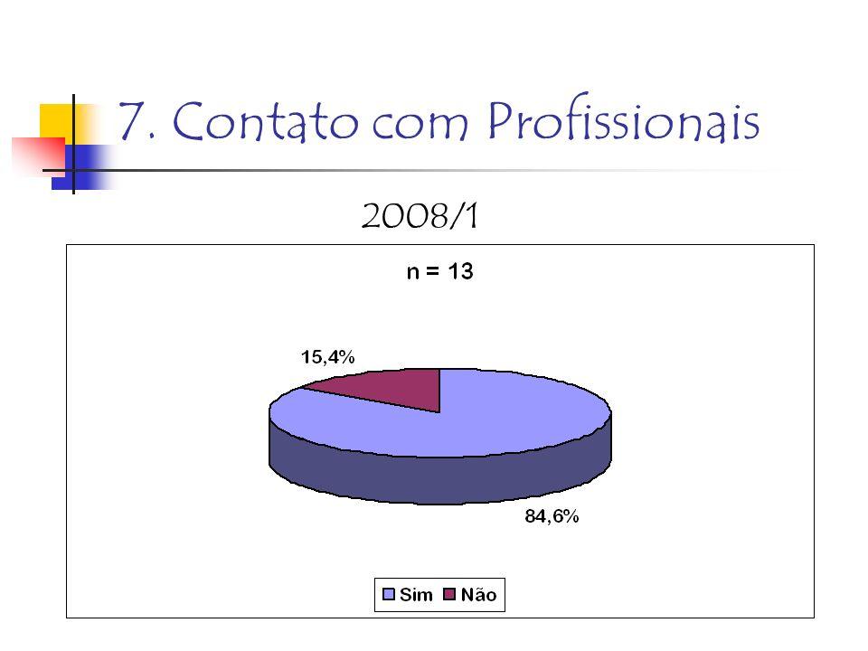 7. Contato com Profissionais