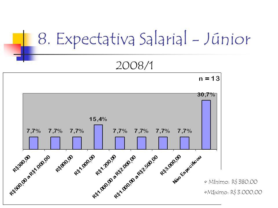 8. Expectativa Salarial - Júnior