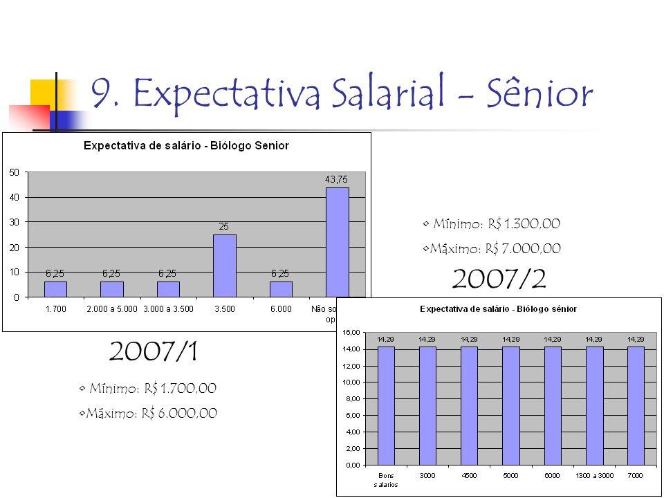 9. Expectativa Salarial - Sênior