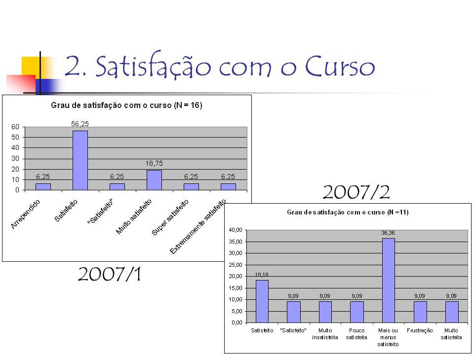 2. Satisfação com o Curso 2007/2 2007/1