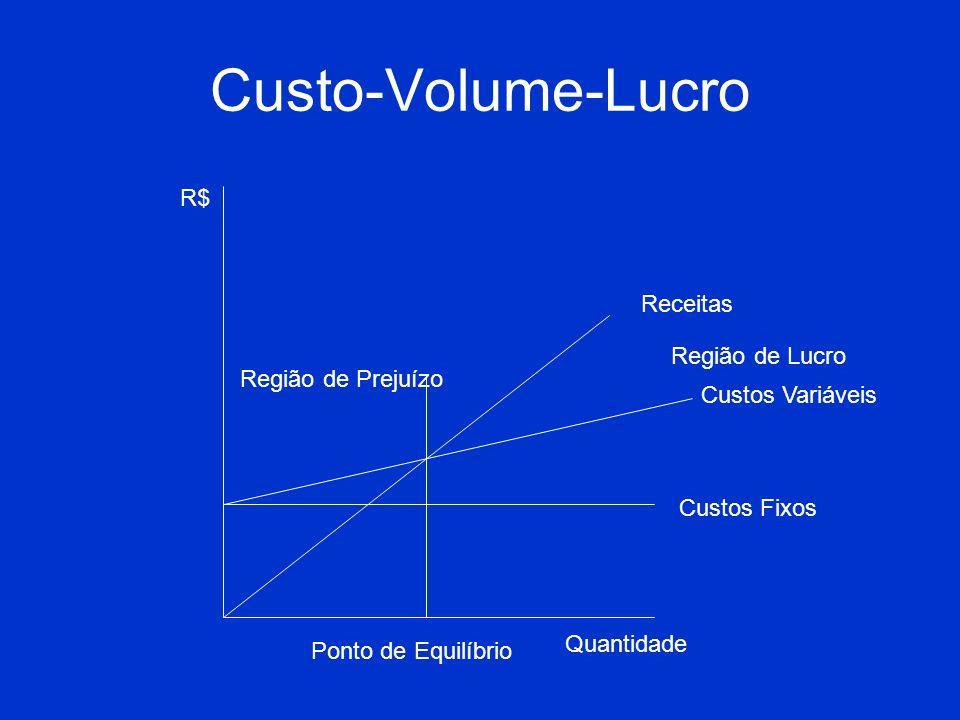 Custo-Volume-Lucro R$ Receitas Região de Lucro Região de Prejuízo