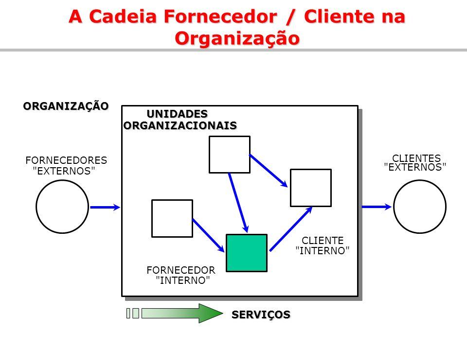 A Cadeia Fornecedor / Cliente na Organização