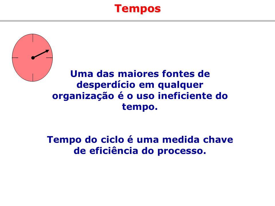 Tempo do ciclo é uma medida chave de eficiência do processo.