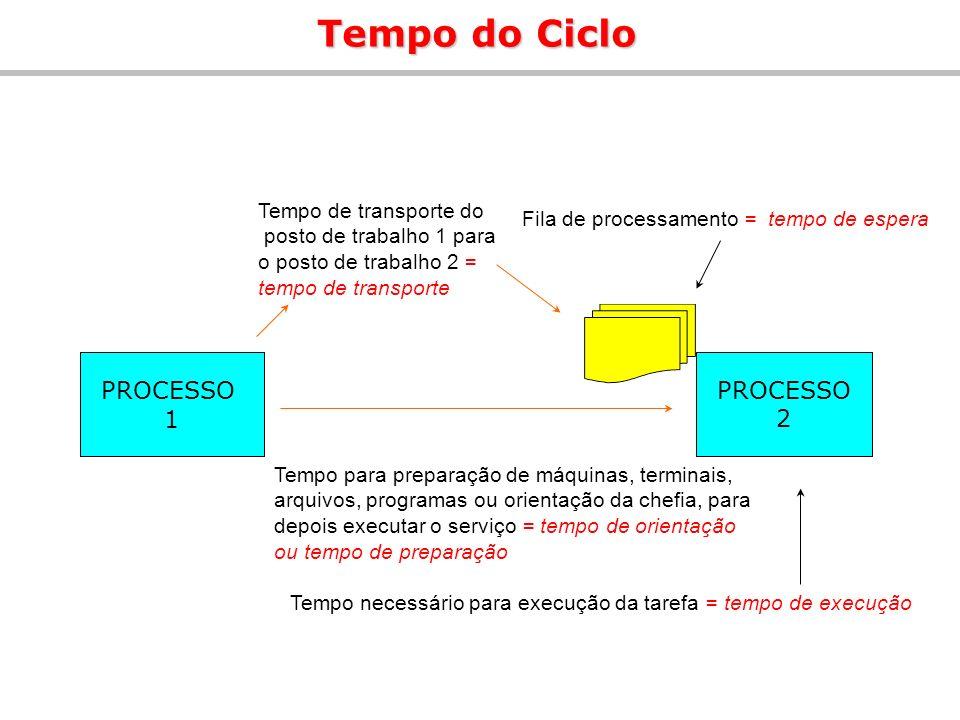 Tempo do Ciclo PROCESSO 1 PROCESSO 2 Tempo de transporte do