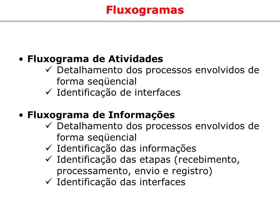 Fluxogramas Fluxograma de Atividades