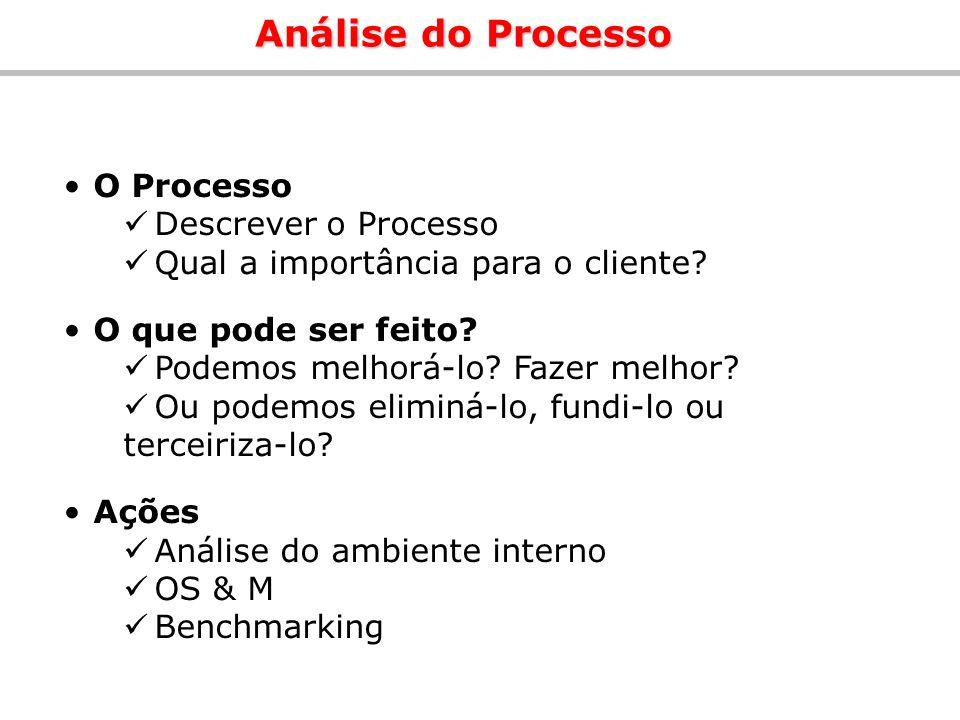Análise do Processo O Processo Descrever o Processo