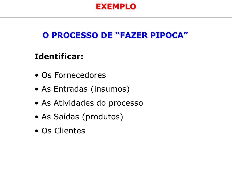 O PROCESSO DE FAZER PIPOCA