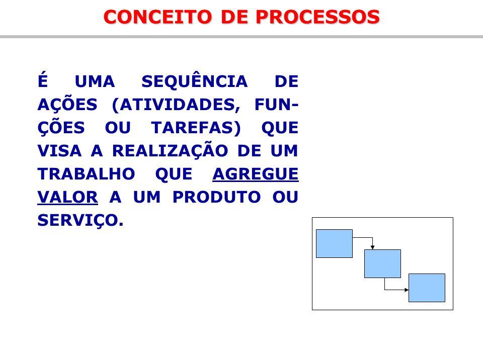 CONCEITO DE PROCESSOS