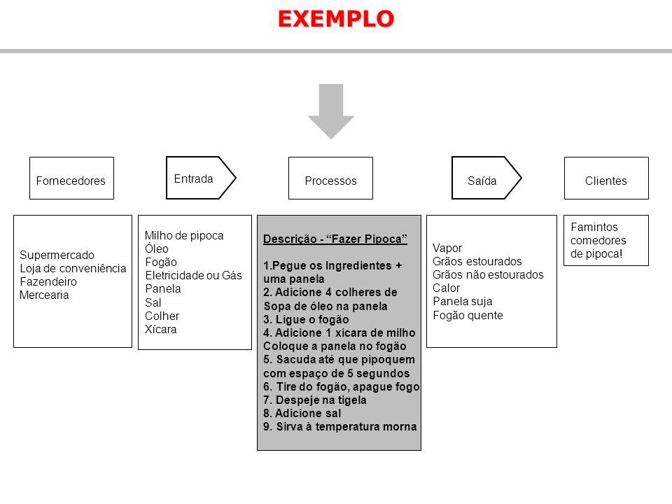 EXEMPLO Fornecedores Entrada Processos Saída Clientes Supermercado