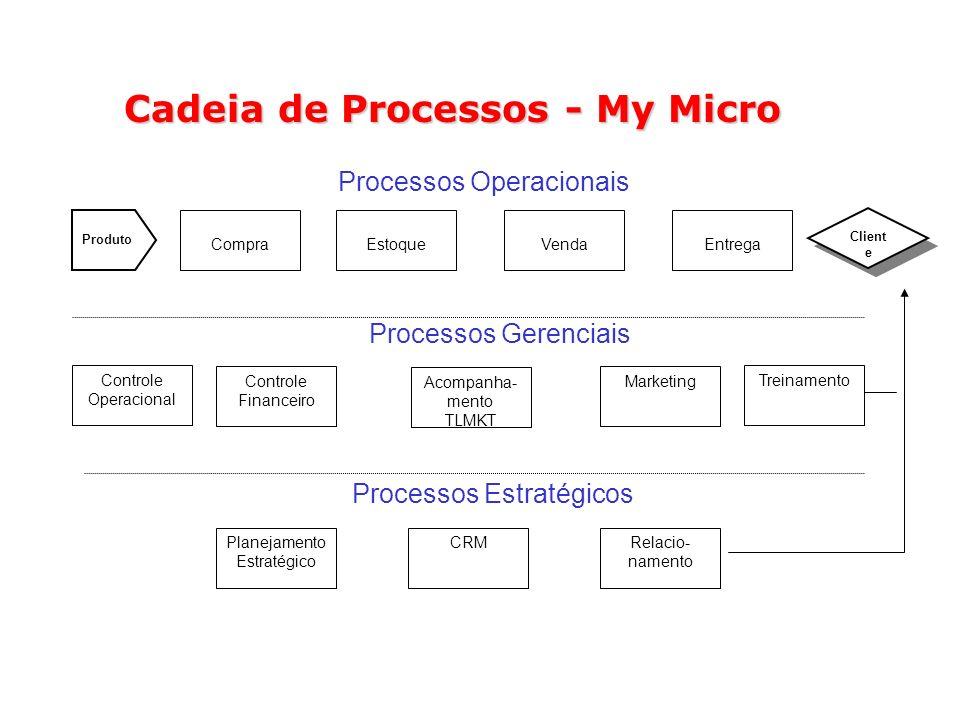 Cadeia de Processos - My Micro