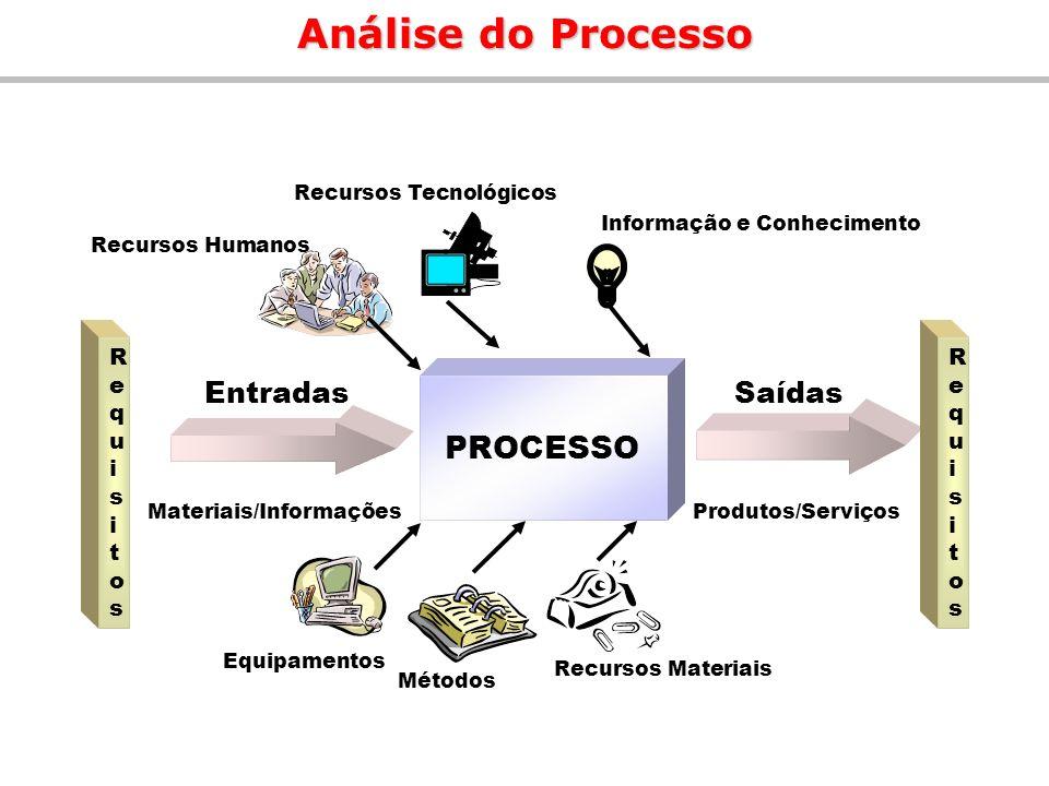 Análise do Processo PROCESSO Entradas Saídas Requi si tos