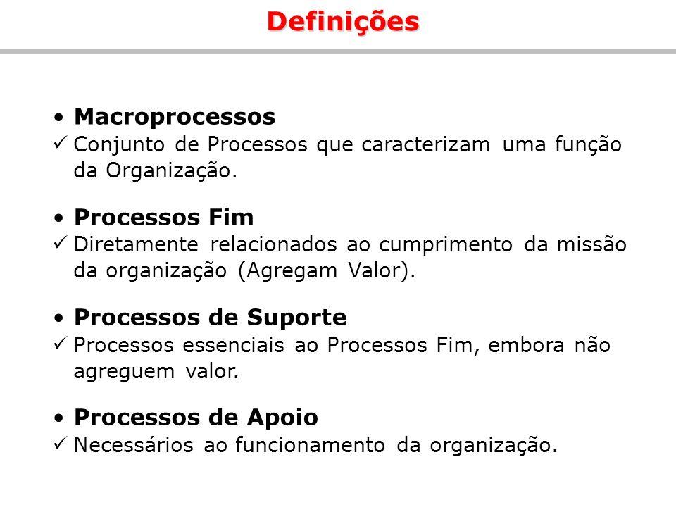 Definições Macroprocessos Processos Fim Processos de Suporte