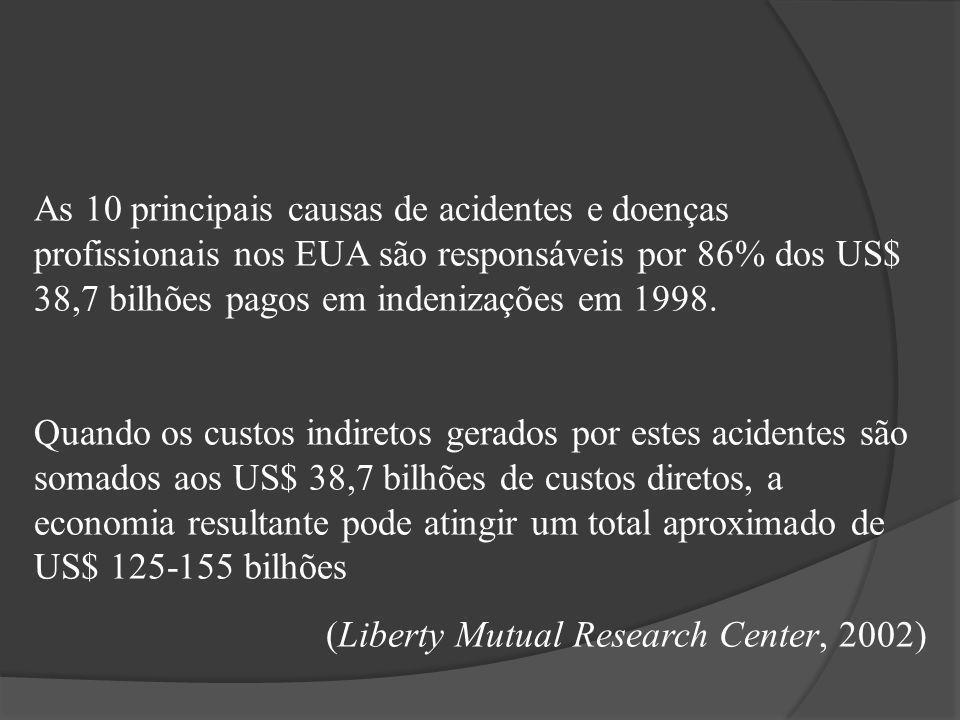 As 10 principais causas de acidentes e doenças profissionais nos EUA são responsáveis por 86% dos US$ 38,7 bilhões pagos em indenizações em 1998.