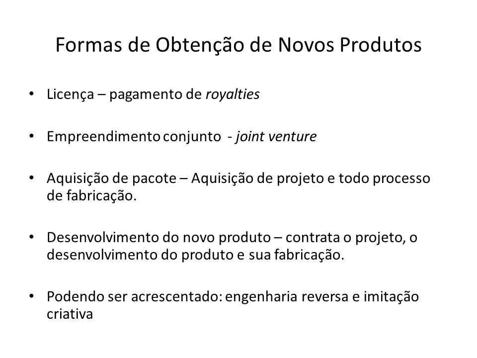 Formas de Obtenção de Novos Produtos