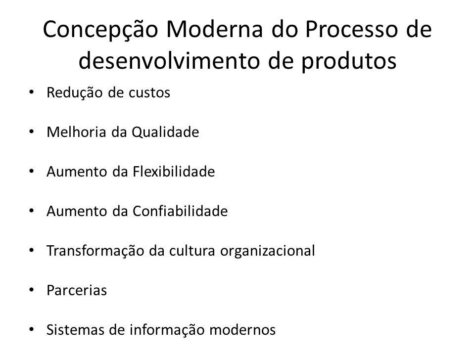 Concepção Moderna do Processo de desenvolvimento de produtos