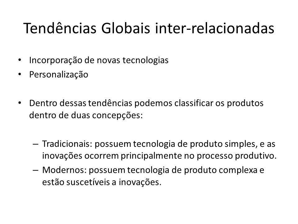 Tendências Globais inter-relacionadas