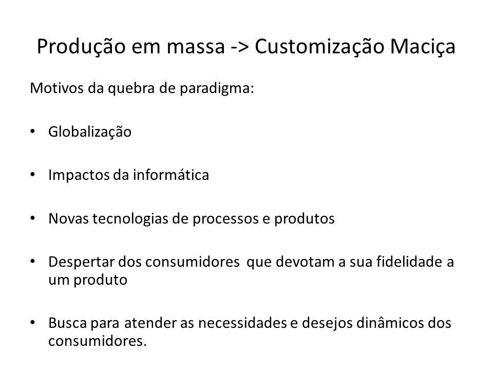 Produção em massa -> Customização Maciça