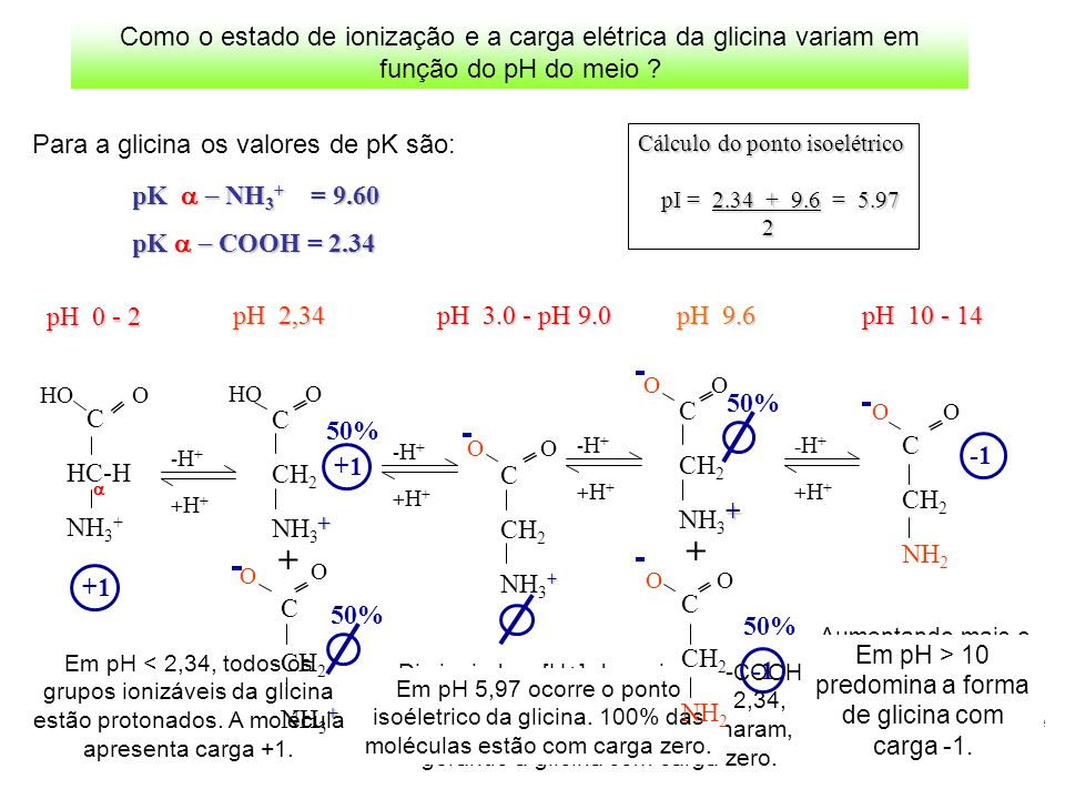 Para a glicina os valores de pK são: