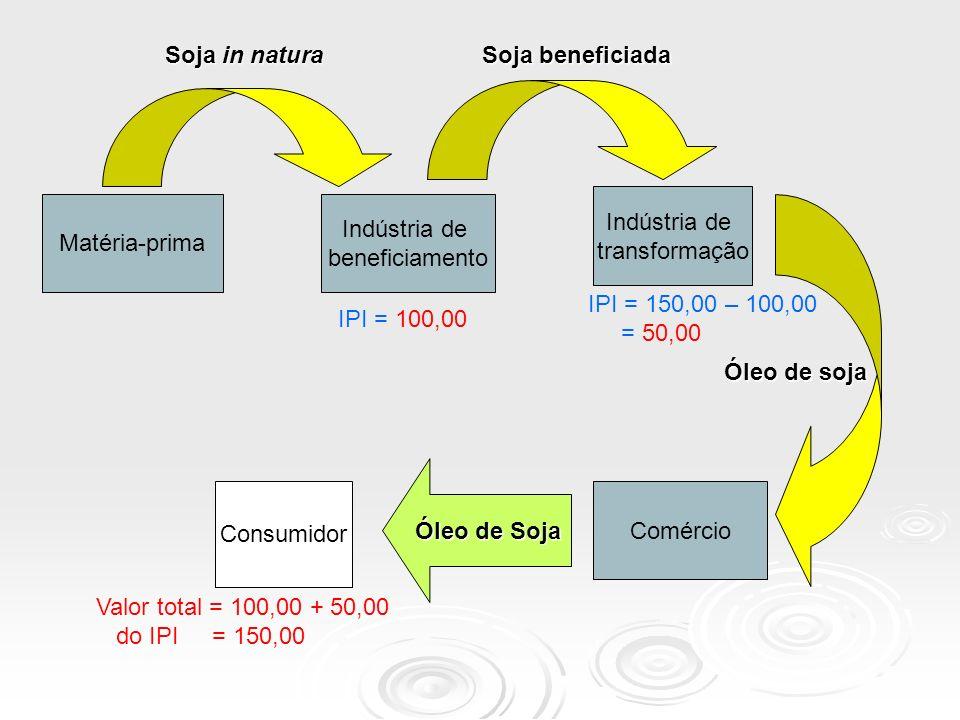 Soja in natura Soja beneficiada. Indústria de. transformação. Matéria-prima. Indústria de. beneficiamento.