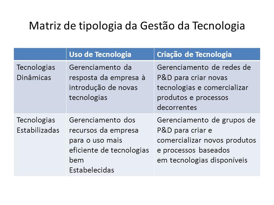Matriz de tipologia da Gestão da Tecnologia