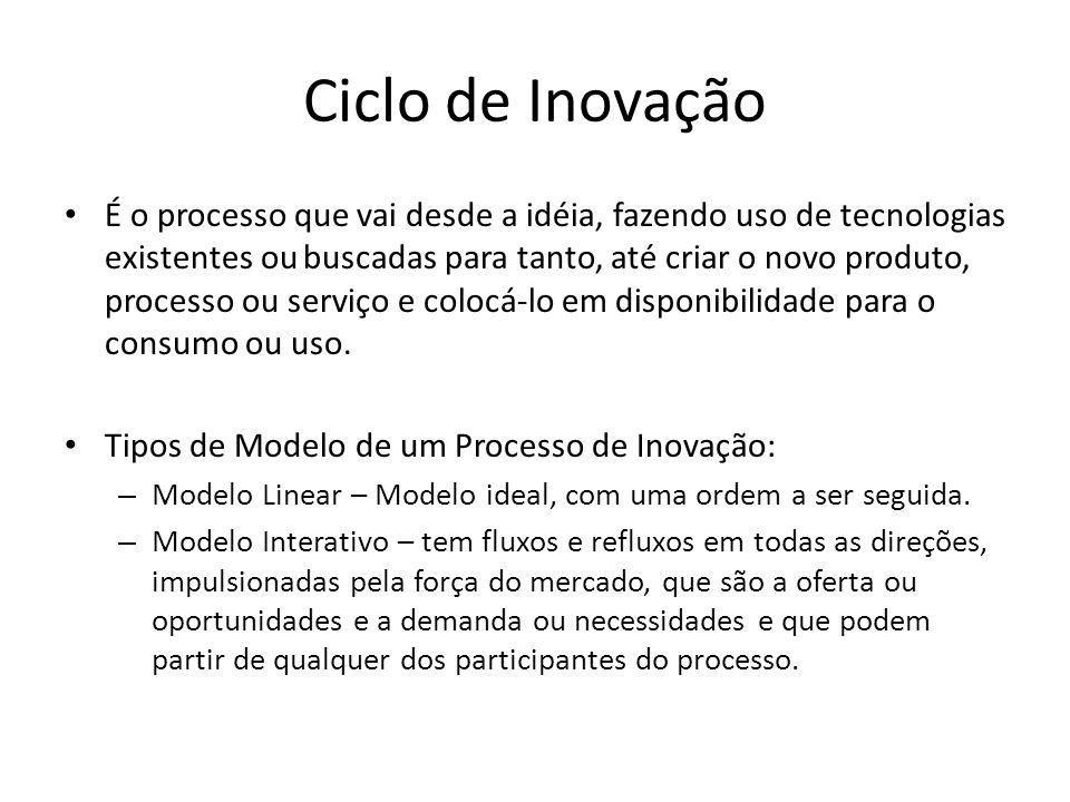 Ciclo de Inovação