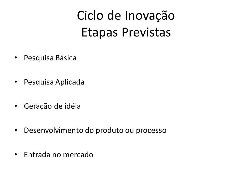 Ciclo de Inovação Etapas Previstas
