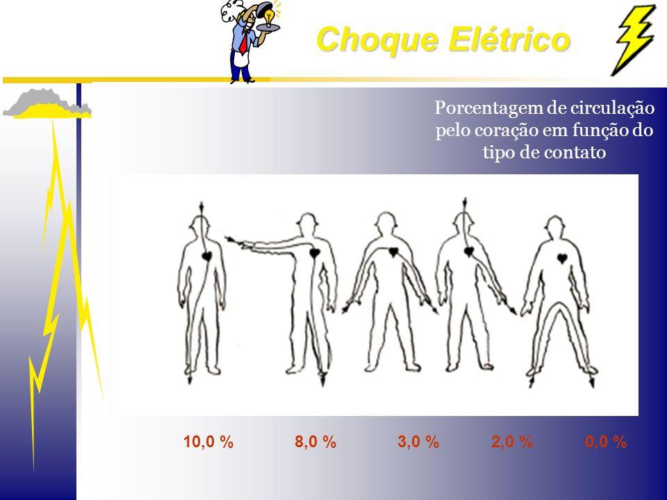 Porcentagem de circulação pelo coração em função do tipo de contato