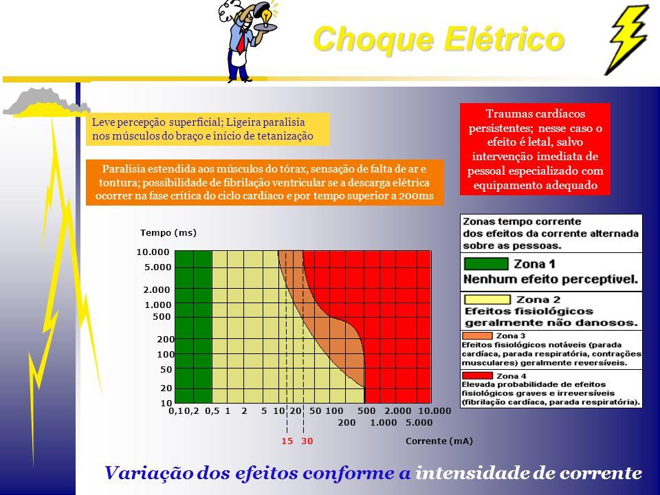 Variação dos efeitos conforme a intensidade de corrente